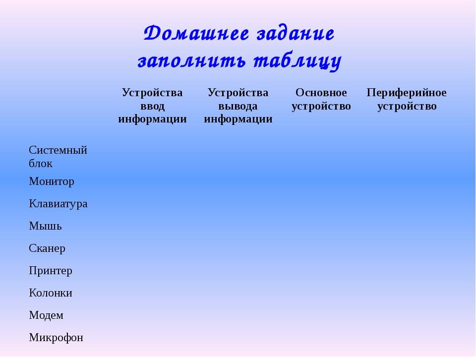 Домашнее задание заполнить таблицу Устройства ввод информации Устройства выво...