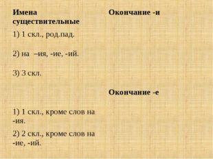 Имена существительныеОкончание -и 1) 1 скл., род.пад. 2) на –ия, -ие, -ий.