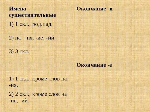 Имена существительныеОкончание -и 1) 1 скл., род.пад. 2) на –ия, -ие, -ий....