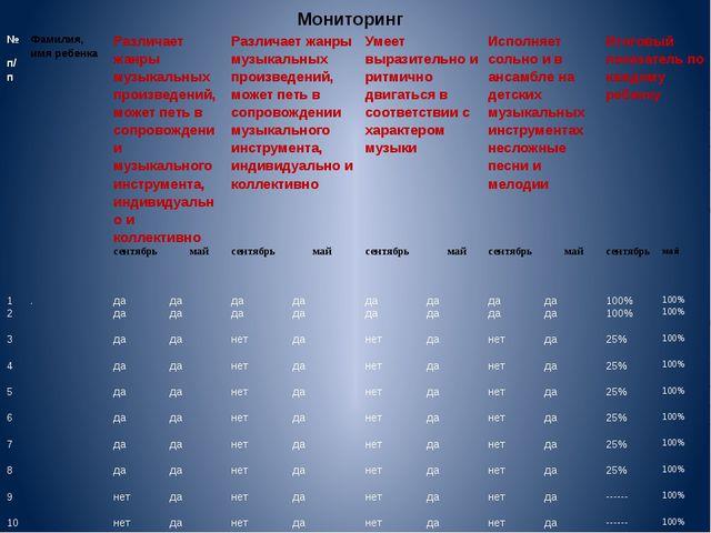 Мониторинг № п/п Фамилия, имя ребенка Различает жанры музыкальных произведен...