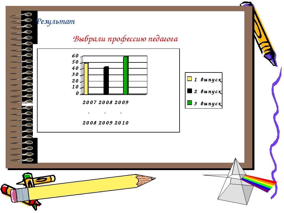 Результат Выбрали профессию педагога