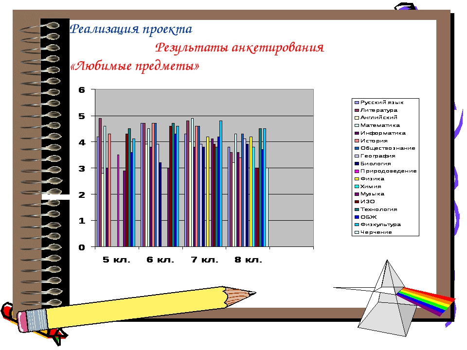 Реализация проекта Результаты анкетирования «Любимые предметы»
