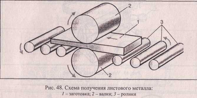 Схема получения листового металла