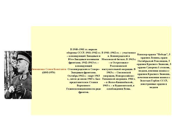 Тимошенко Семен Константинович(1895-1970) В 1940–1941 гг. нарком обороны СССР...