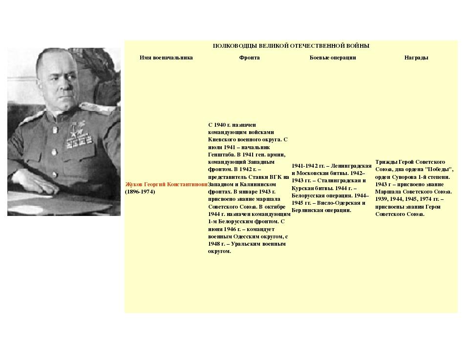 ПОЛКОВОДЦЫ ВЕЛИКОЙ ОТЕЧЕСТВЕННОЙ ВОЙНЫ Имя военачальника Фронта Боевые операц...