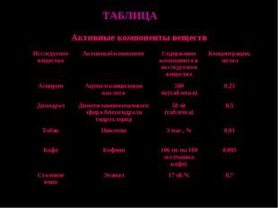 ТАБЛИЦА Активные компоненты веществ Исследуемое веществоАктивный компонентС