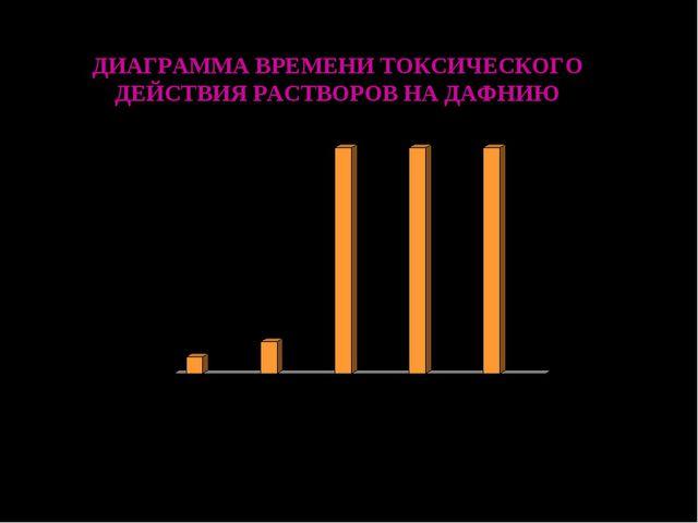 ДИАГРАММА ВРЕМЕНИ ТОКСИЧЕСКОГО ДЕЙСТВИЯ РАСТВОРОВ НА ДАФНИЮ