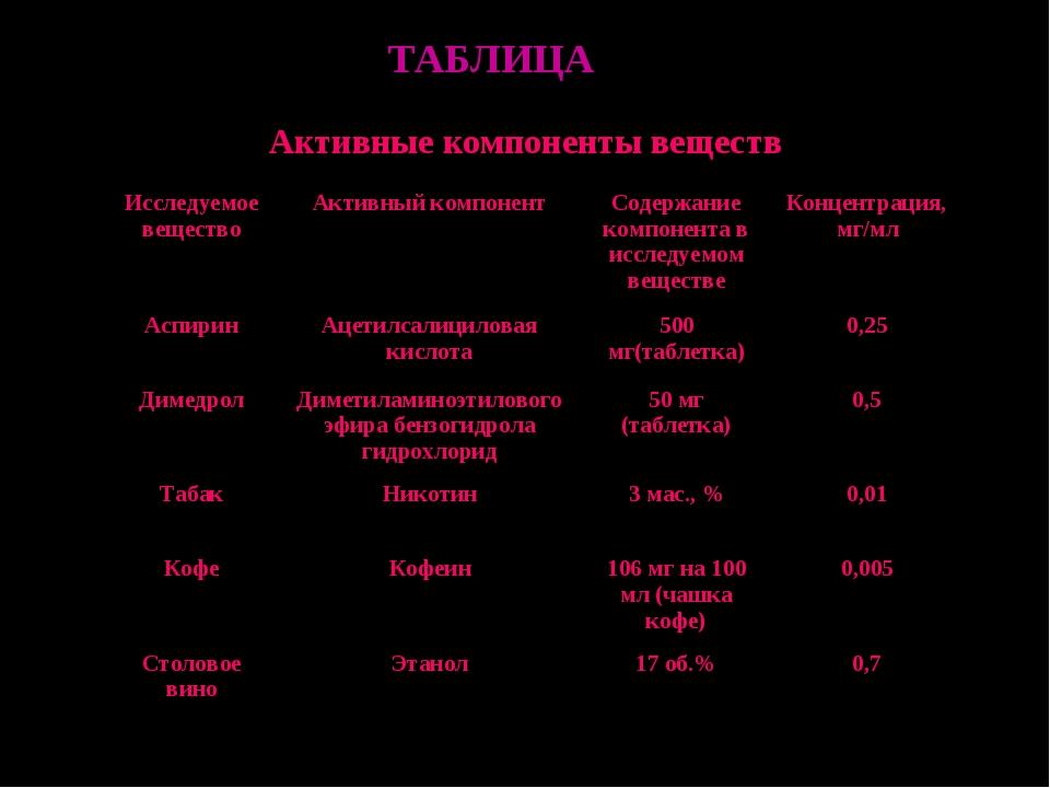 ТАБЛИЦА Активные компоненты веществ Исследуемое веществоАктивный компонентС...