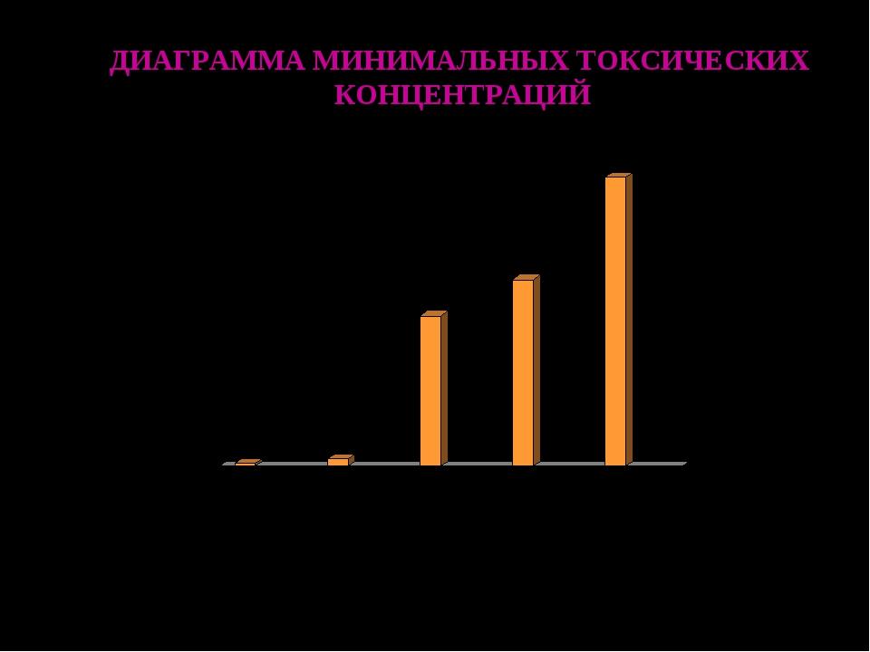 ДИАГРАММА МИНИМАЛЬНЫХ ТОКСИЧЕСКИХ КОНЦЕНТРАЦИЙ