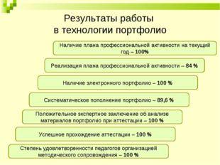 Результаты работы в технологии портфолио Наличие плана профессиональной актив