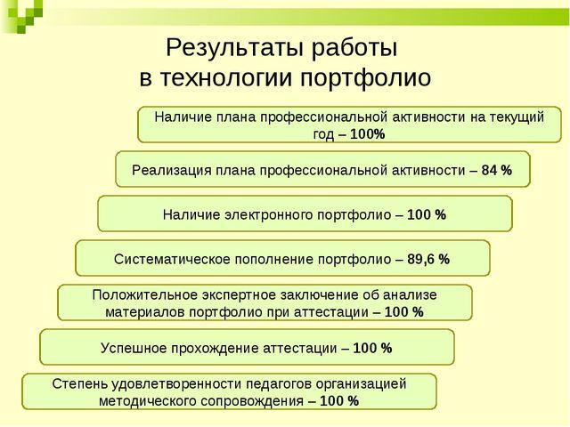 Результаты работы в технологии портфолио Наличие плана профессиональной актив...