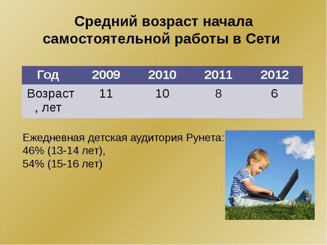 Средний возраст начала самостоятельной работы в Сети Ежедневная детская аудит...