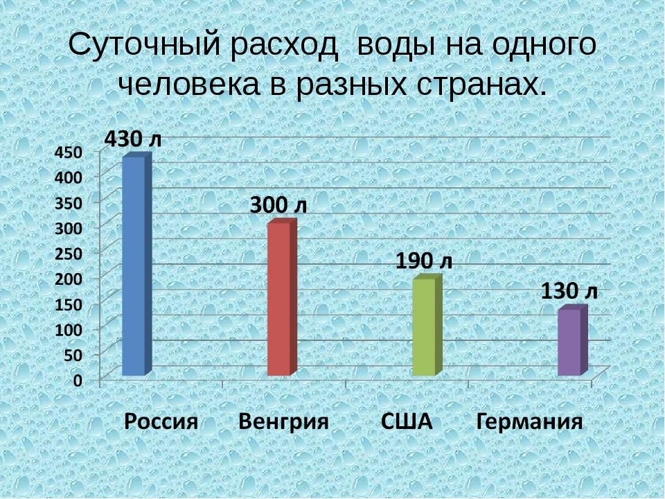 Cуточный расход воды на одного человека в разных странах.