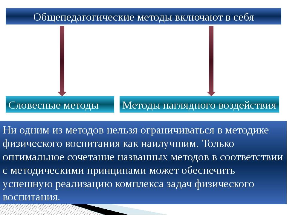 Общепедагогические методы включают в себя Словесные методы Методы наглядного...