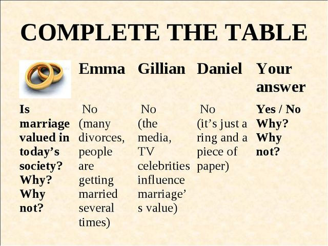 COMPLETE THE TABLE EmmaGillianDanielYour answer Is marriage valued in tod...