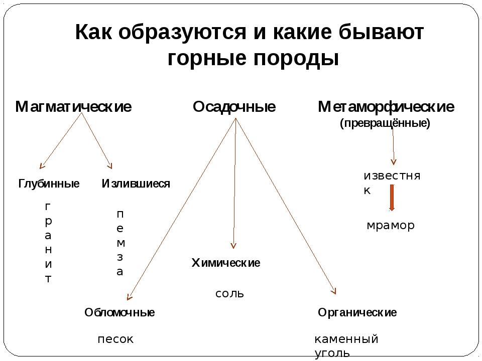 Как образуются и какие бывают горные породы Магматические Осадочные Метаморфи...