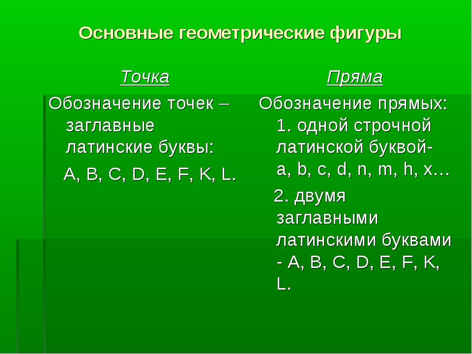 Основные геометрические фигуры Точка Обозначение точек – заглавные латинские...