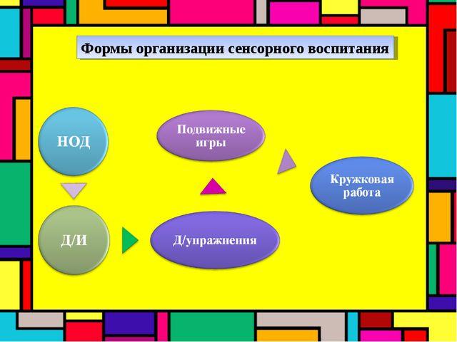 Формы организации сенсорного воспитания