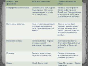 Вопросыдля сравнения Киевское княжество Галицко-Волынскаяземля Географическое