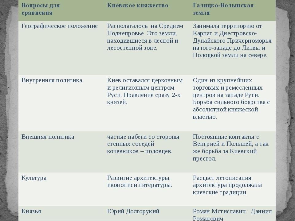 Вопросыдля сравнения Киевское княжество Галицко-Волынскаяземля Географическое...