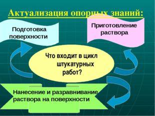 Что входит в цикл штукатурных работ? Подготовка поверхности Нанесение и разр