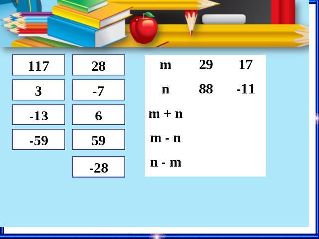 117 3 -13 -59 28 -7 6 59 -28 m2917 n88-11 m + n m - n n - m