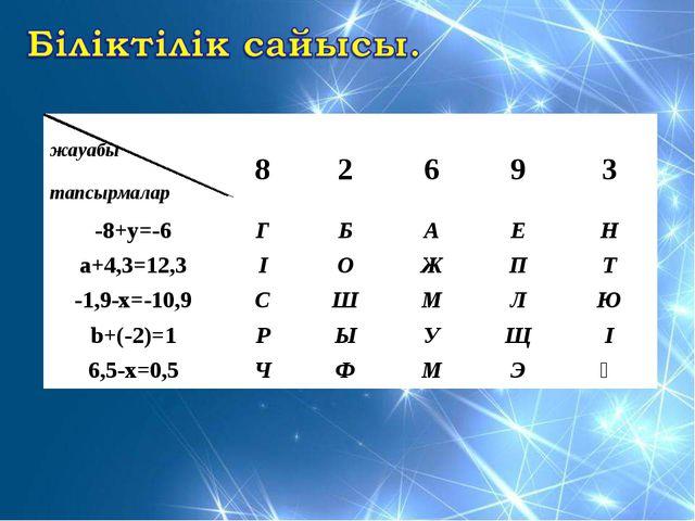 жауабы тапсырмалар 8 2 6 9 3 -8+у=-6ГБАЕН а+4,3=12,3ІОЖПТ -1,...