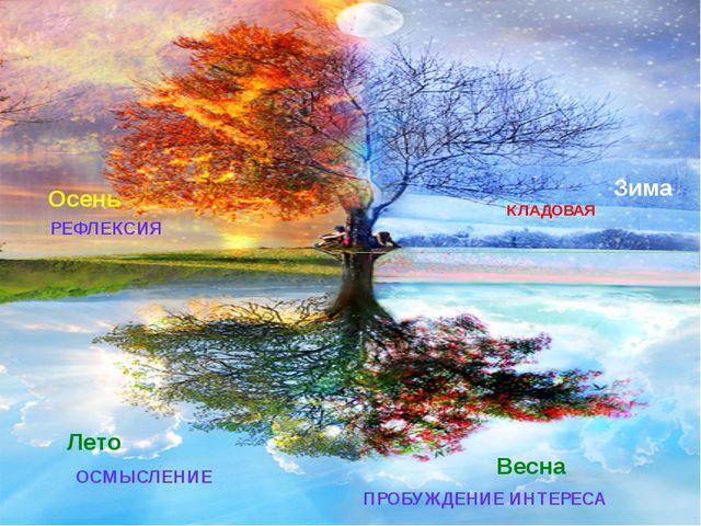 ПРОБУЖДЕНИЕ ИНТЕРЕСА ОСМЫСЛЕНИЕ РЕФЛЕКСИЯ КЛАДОВАЯ Весна Лето Осень Зима