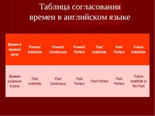 Таблица согласования времен в английском языке Время в прямой речиPresent In