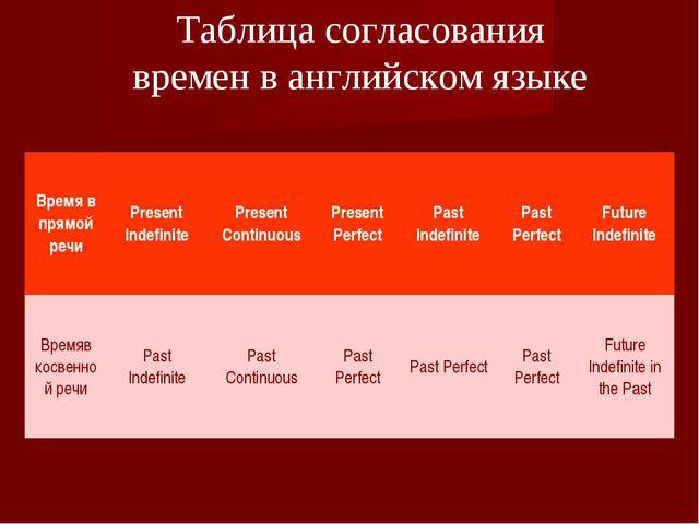 Таблица согласования времен в английском языке Время в прямой речиPresent In...