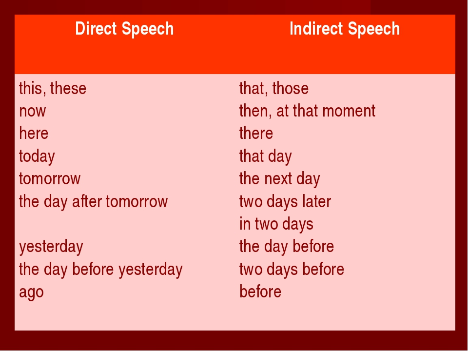 Direct Speech	Indirect Speech this, these now here today tomorrow the day aft...