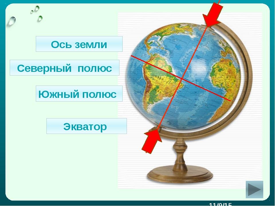 Ось земли Северный полюс Южный полюс Экватор