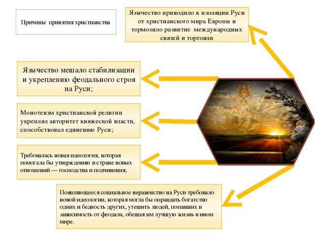 Язычество мешало стабилизации и укреплению феодального строя на Руси; Появляю...