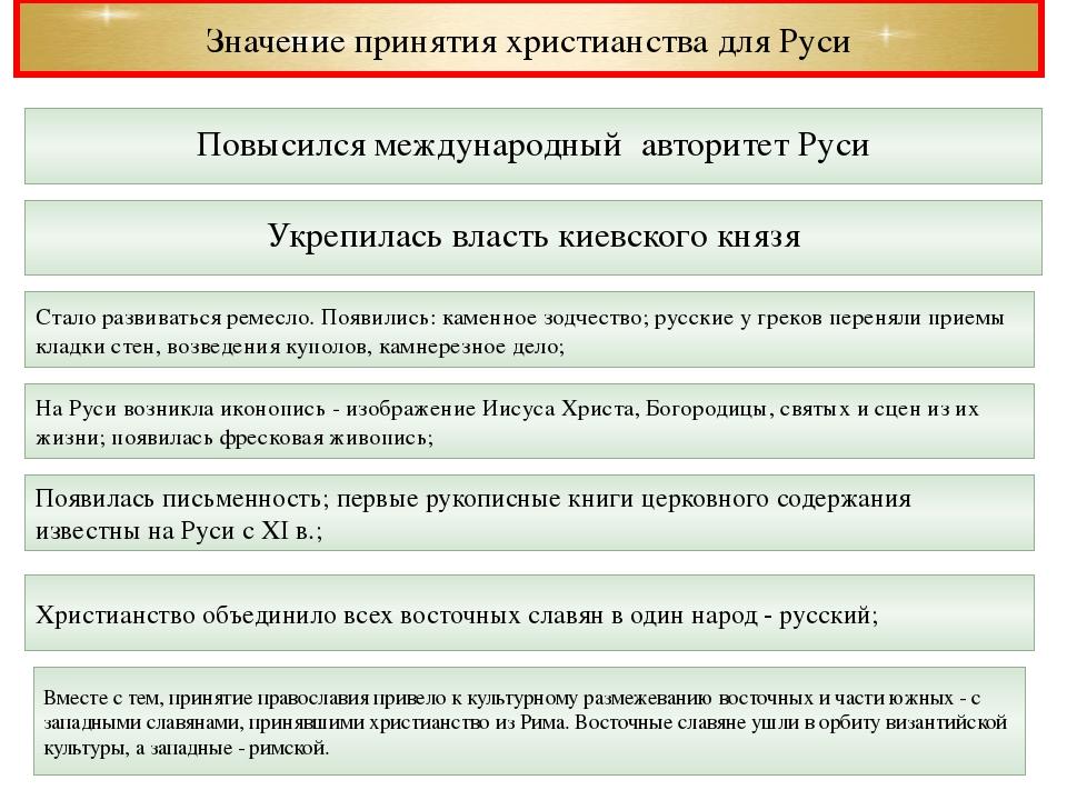 Значение принятия христианства для Руси Укрепилась власть киевского князя Пов...