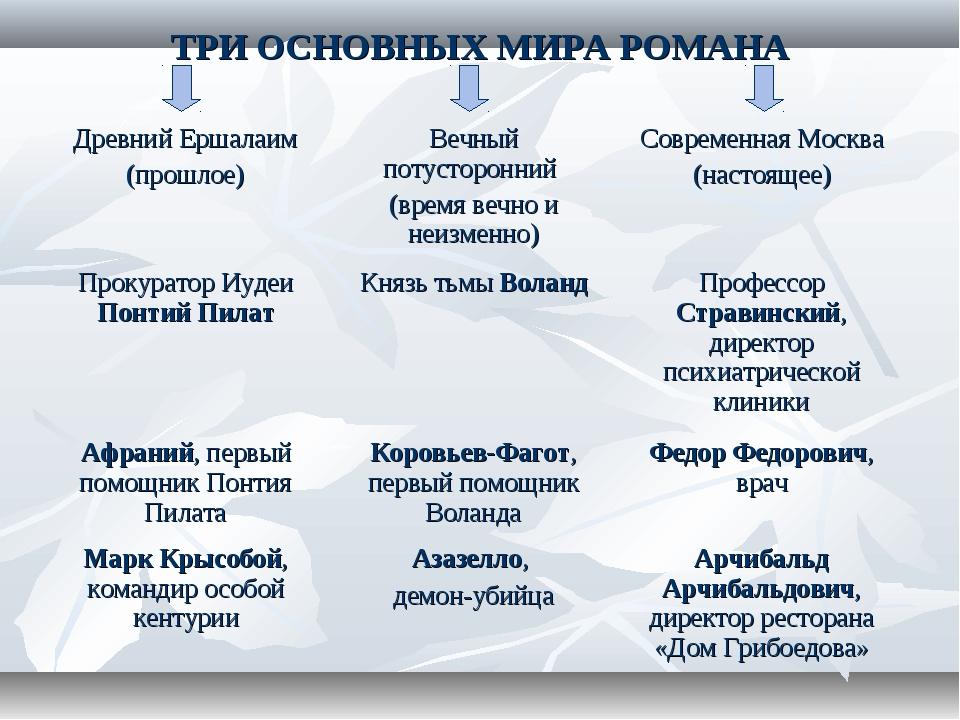 ТРИ ОСНОВНЫХ МИРА РОМАНА Древний Ершалаим (прошлое)Вечный потусторонний (вре...