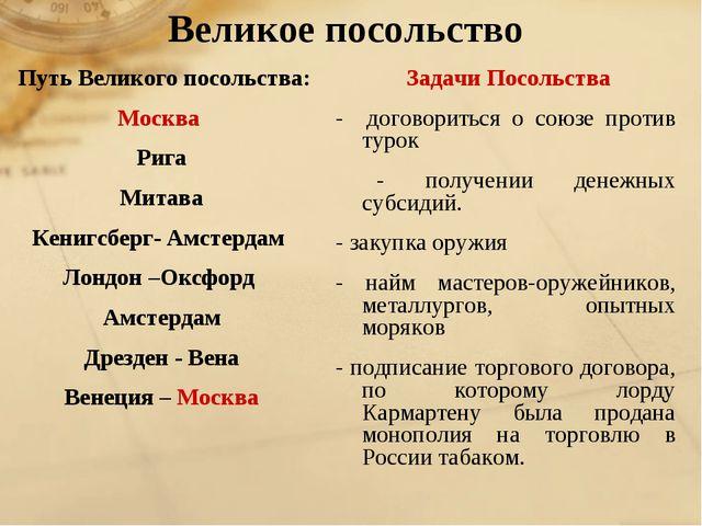 Великое посольство Путь Великого посольства: Москва Рига Митава Кенигсберг- А...