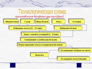 приготовления бисквита круглого (буше)