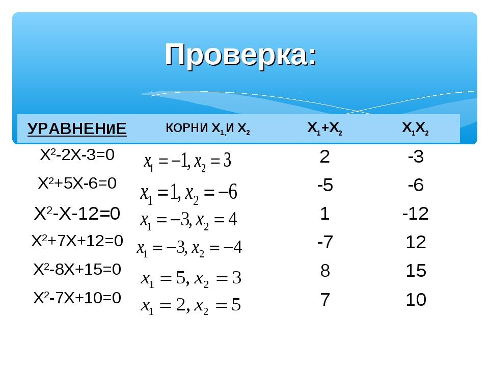 Проверка: УРАВНЕНИЕКОРНИ X1,И X2X1+X2X1X2 X2-2X-3=02-3 X2+5X-6=0-5-6...