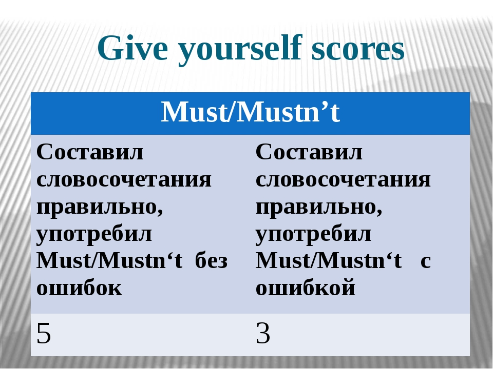 Give yourself scores Must/Mustn't Составил словосочетания правильно, употреби...