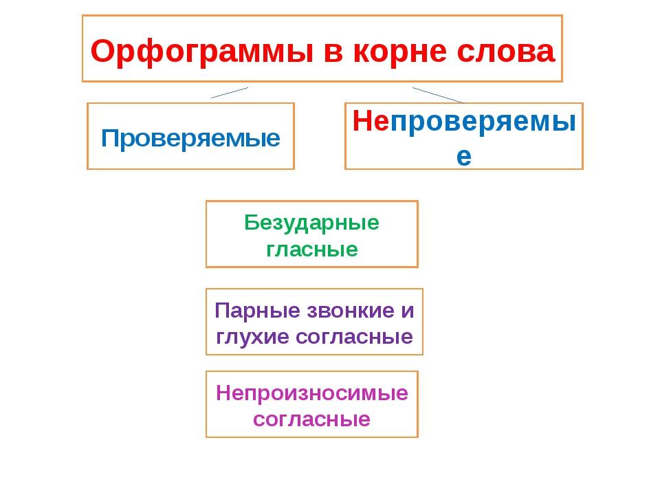 Орфограммы в корне слова Проверяемые Непроверяемые Парные звонкие и глухие со...
