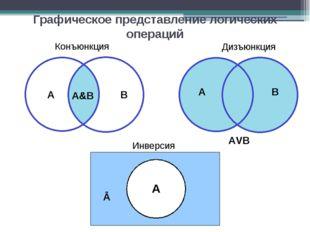 Графическое представление логических операций Конъюнкция A B А&В Дизъюнкция A