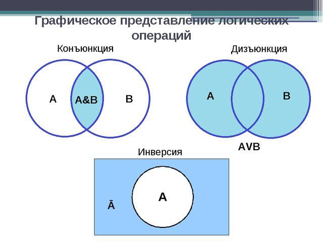 Графическое представление логических операций Конъюнкция A B А&В Дизъюнкция A...