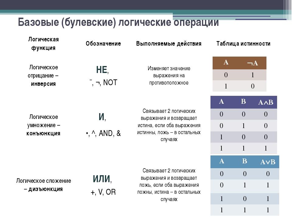 Базовые (булевские) логические операции А А 0 1 1 0 А В АВ 0 0 0 0 1 1 1 0...
