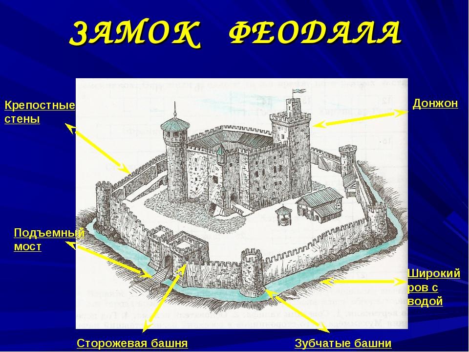 ЗАМОК ФЕОДАЛА Подъемный мост Донжон Широкий ров с водой Крепостные стены Зубч...