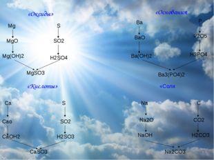 «Оксиды» «Основания «Кислоты» «Соли MgSO3 Mg(OH)2 H2SO4 MgO SO2 Mg S Ba3(PO4