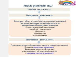 Учебная деятельность Внеурочная деятельность Модель реализации ПДО Реализаци