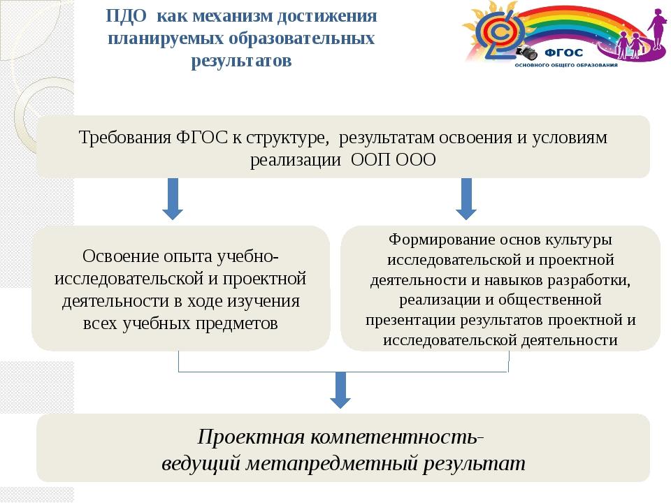 Формирование основ культуры исследовательской и проектной деятельности и нав...