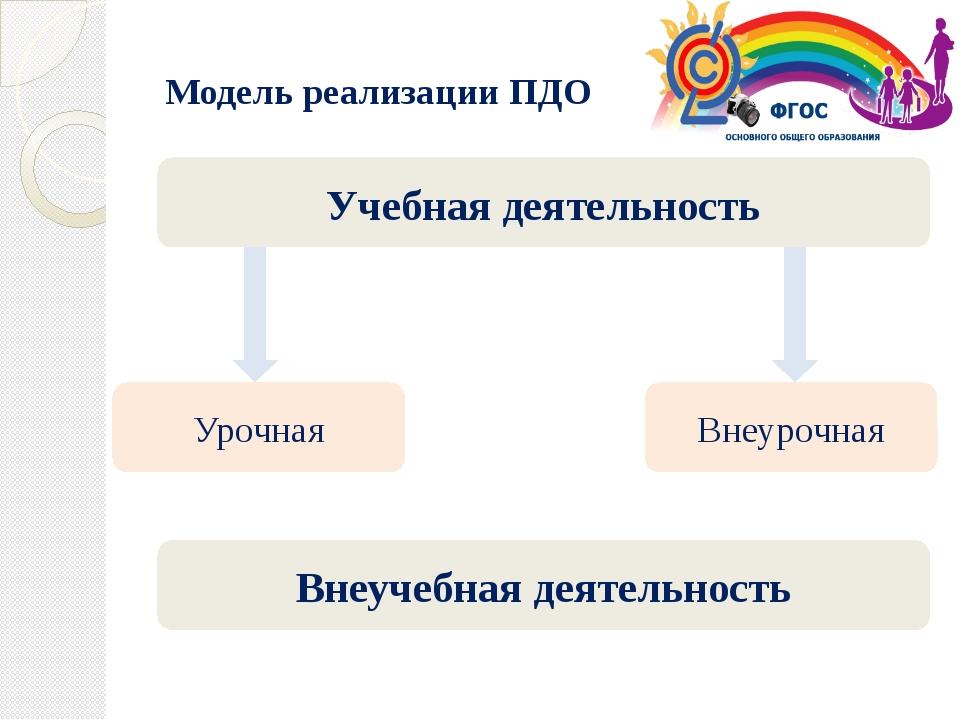 Модель реализации ПДО Учебная деятельность Внеурочная Урочная Внеучебная деят...