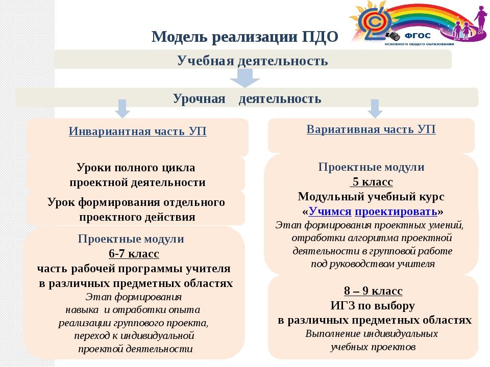 Уроки полного цикла проектной деятельности Учебная деятельность Проектные мо...