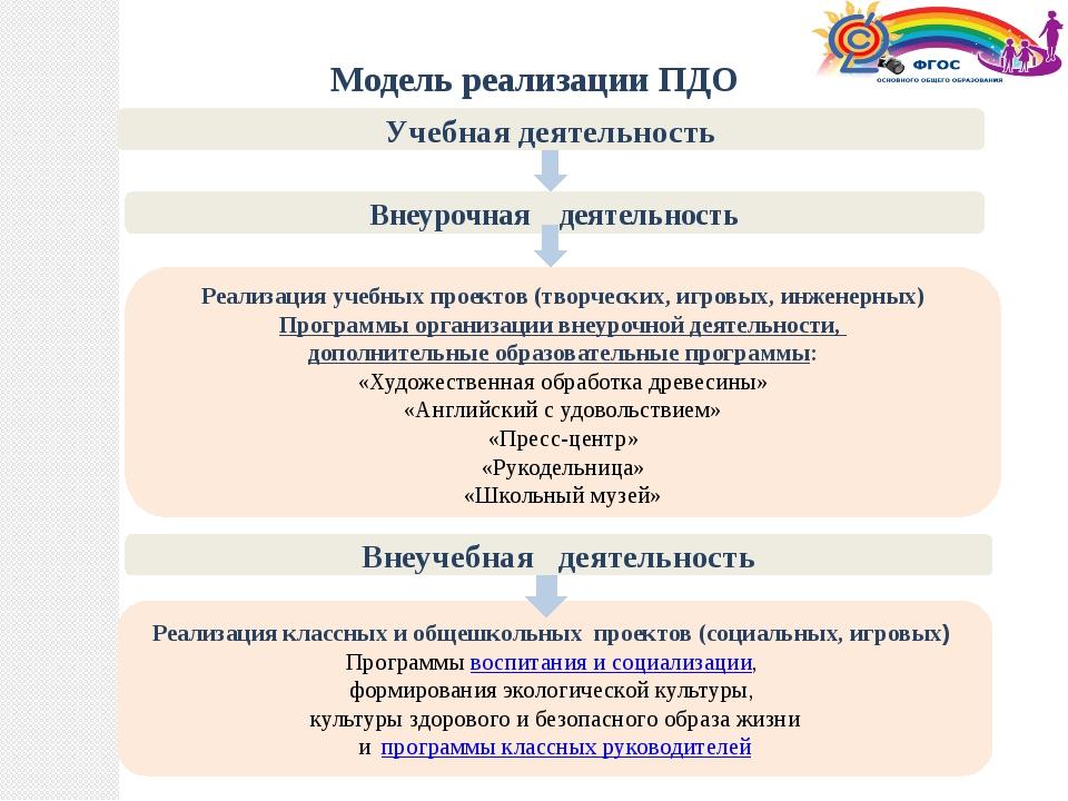 Учебная деятельность Внеурочная деятельность Модель реализации ПДО Реализаци...